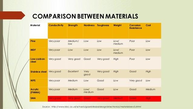 SMART MATERIALS by PERAM SHYAMSUNDAR REDDY from JNTUA