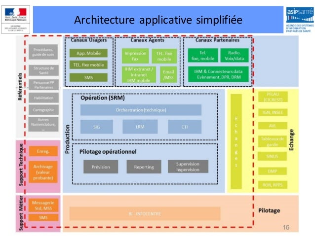 Si samu session information industriels 270115 architecture for Architecture logicielle exemple