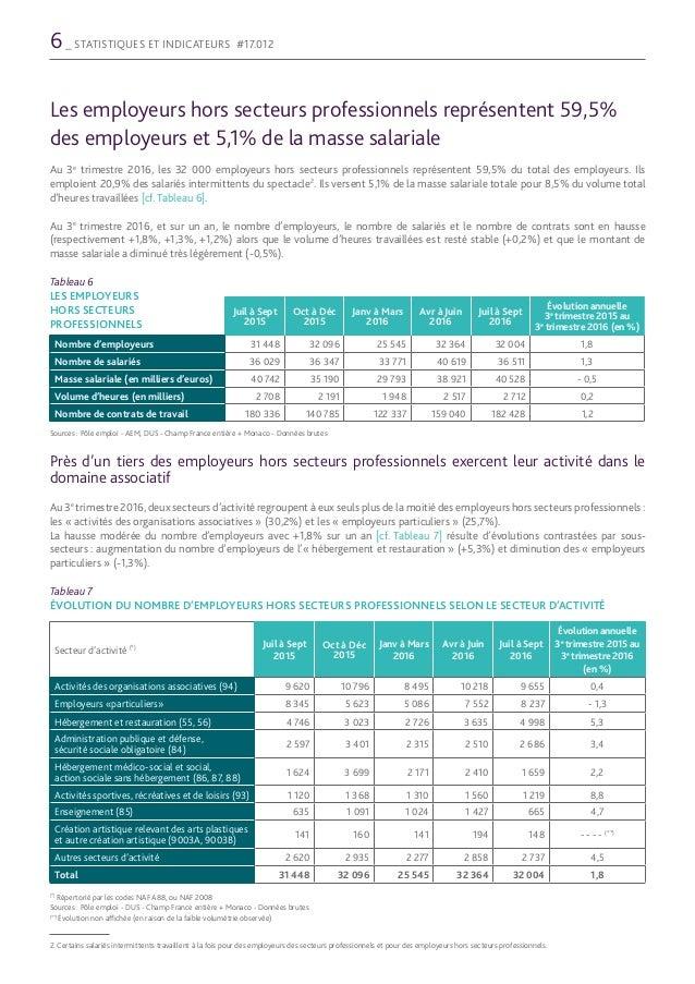 Les Employeurs Des Salaries Intermittents Du Spectacle Au 3e Trimestr