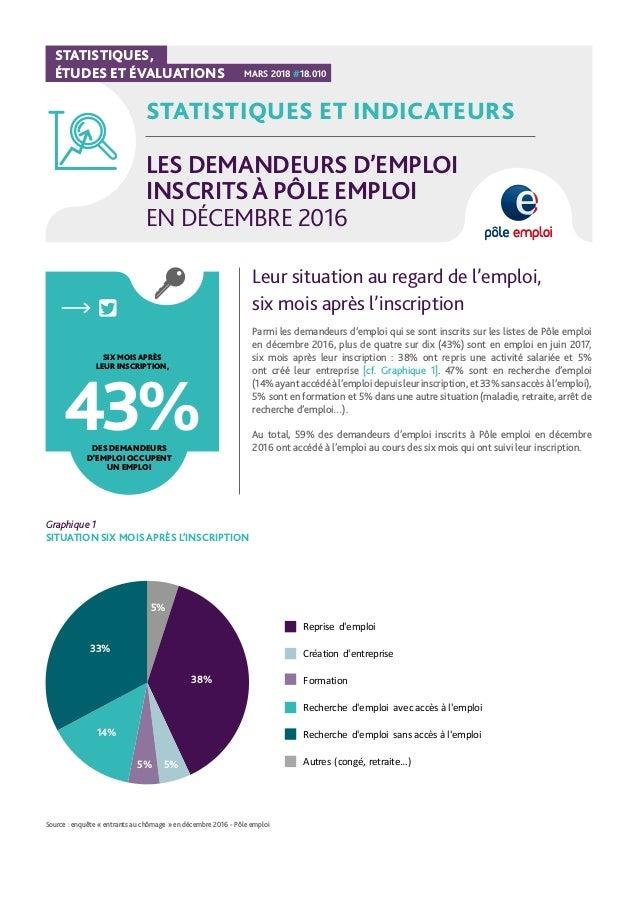 4582decfa1c Les demandeurs d emploi inscrits à Pôle emploi en décembre 2016