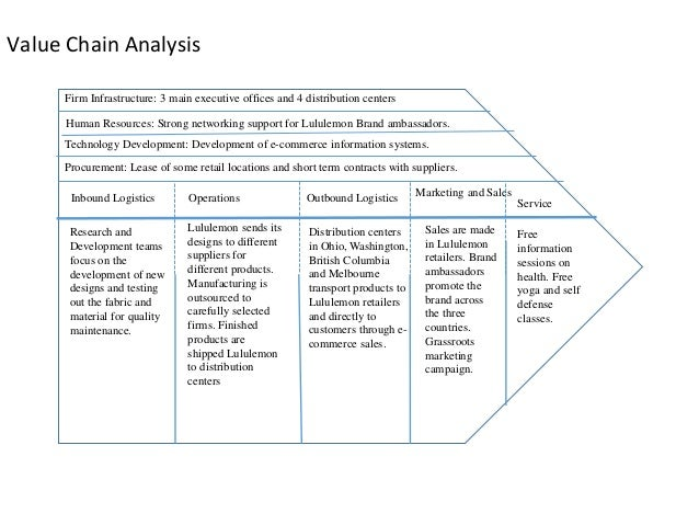 analysis and recommendation for the mod iv product development team Write my class essay  (modified below) sections of the marketing plan (from the situational analysis and the product, place/distribution, promotion, and price.