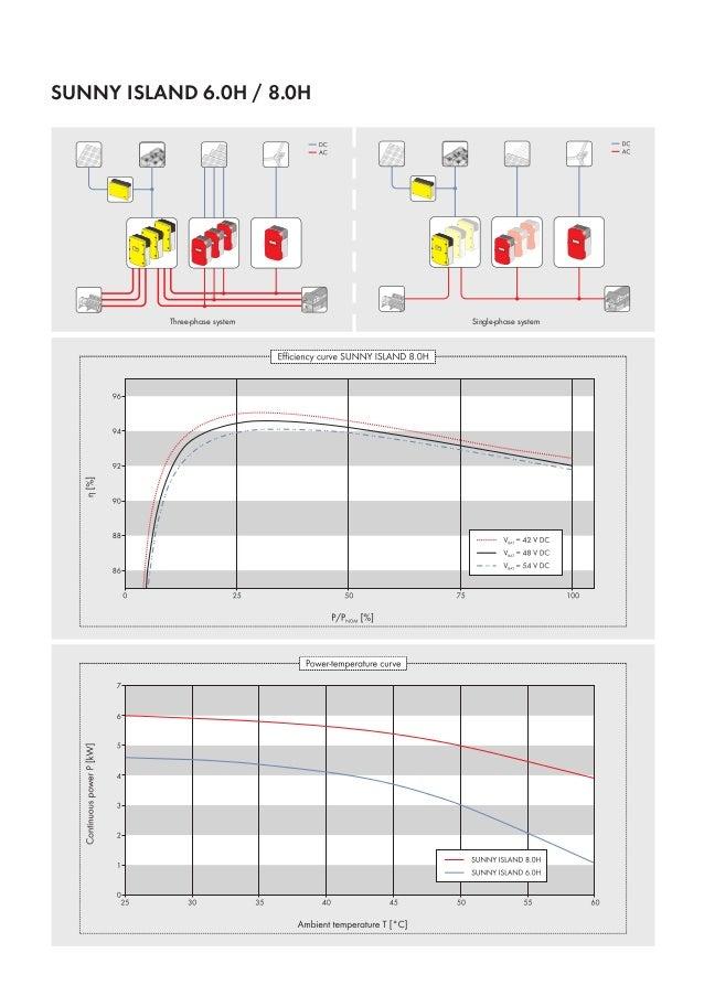 sma sunny island 6 0h 8 0h. Black Bedroom Furniture Sets. Home Design Ideas