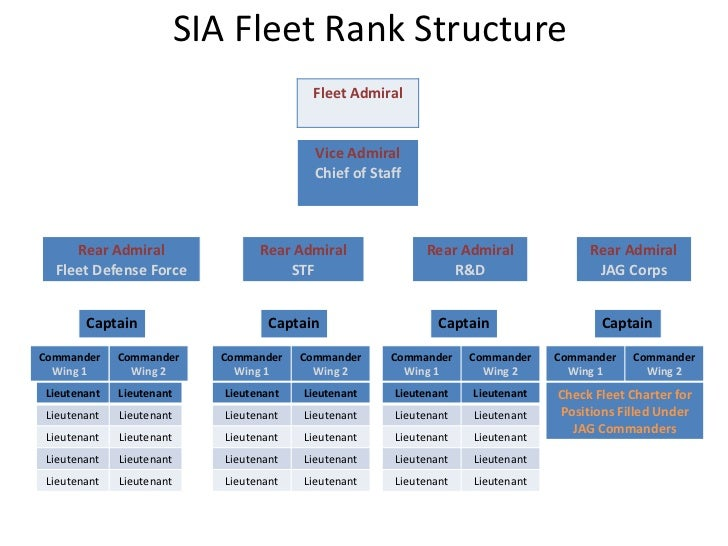 Revised philippine physical fitness test 2008 |Singapore Airlines Organizational Chart