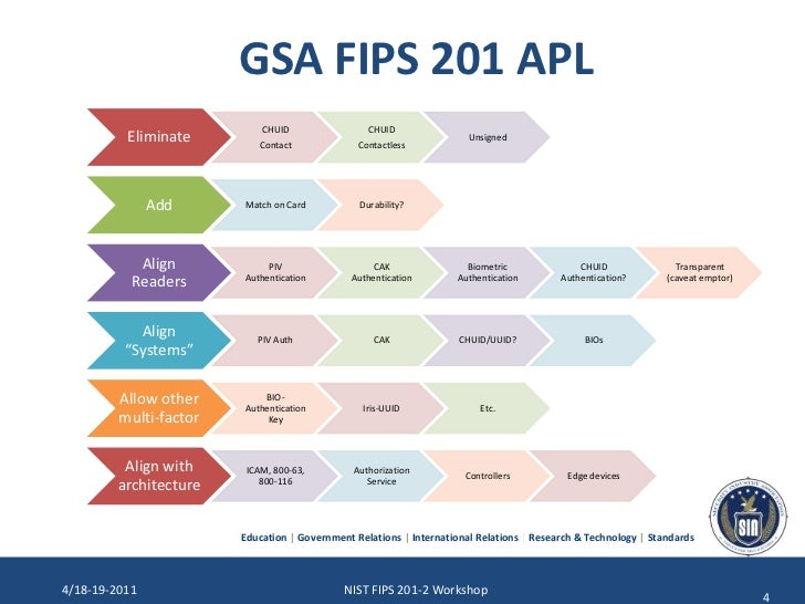 NIST FIPS 201-2 Workshop SIA P...