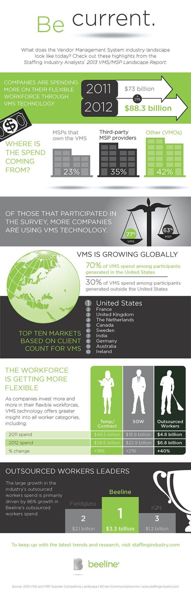 2013 SIA Landscape Report Infographic