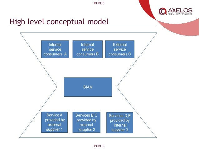 ITIL® and SIAM: An Example ITIL-based Model for Effective ...