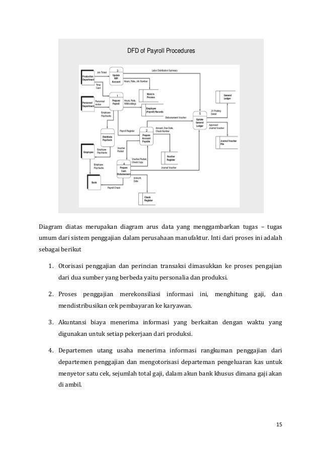 Sia reyzel anwar suryanih stiami siklus pengeluaran diagram arus data untuk penggajian 15 ccuart Gallery