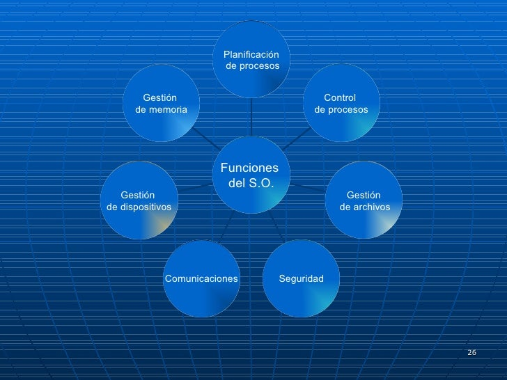Planificación de procesos Control  de procesos Gestión de archivos Seguridad Comunicaciones Gestión  de dispositivos Gesti...