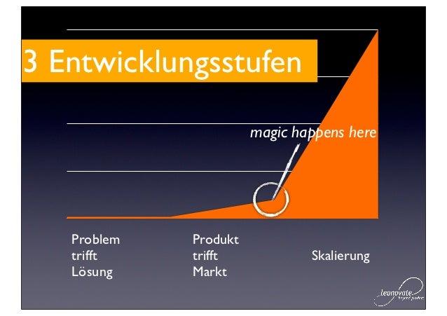 3 Entwicklungsstufen                       magic happens here   Problem   Produkt   trifft    trifft            Skalierung...