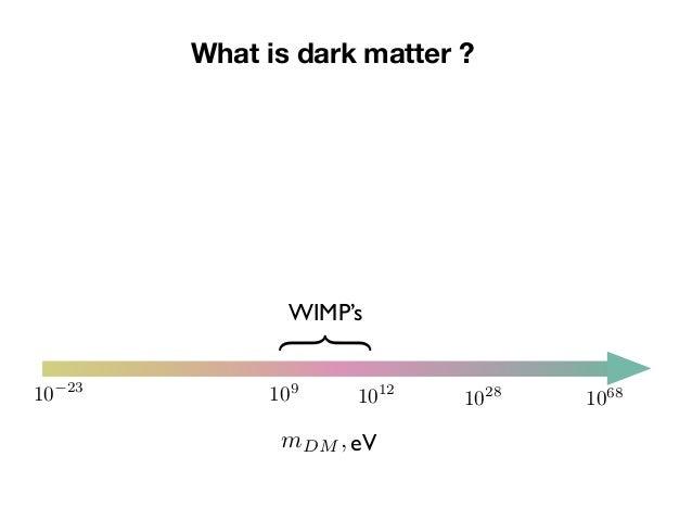 "Sergey Sibiryakov ""Galactic rotation curves vs. ultra-light dark matter: Implications of the soliton—host halo relation"" Slide 3"