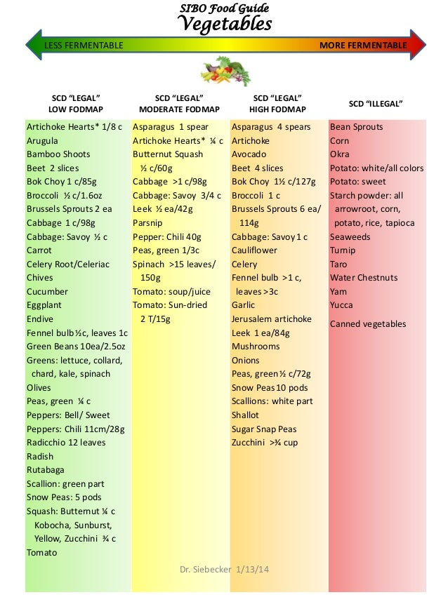 Gaps With Low Fodmaps Food List