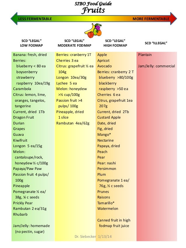 sibo food guide, jan 13 2014