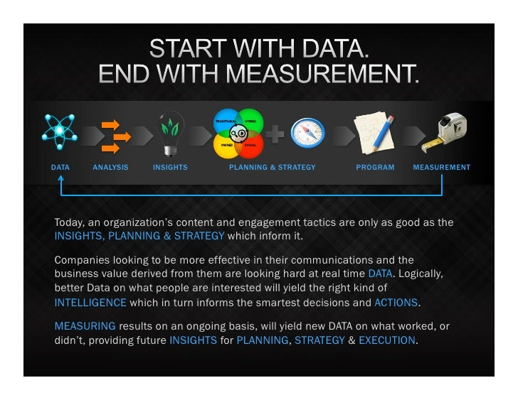 DATA   ANALYSIS     INSIGHTS       PLANNING & STRATEGY       PROGRAM    MEASUREMENTToday, an organization's content and en...