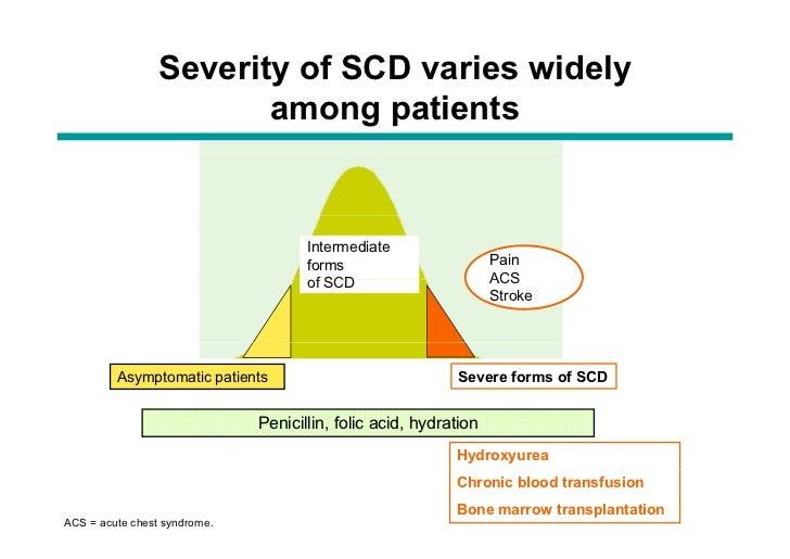 Hydroxyurea For Sickle Cell Patients