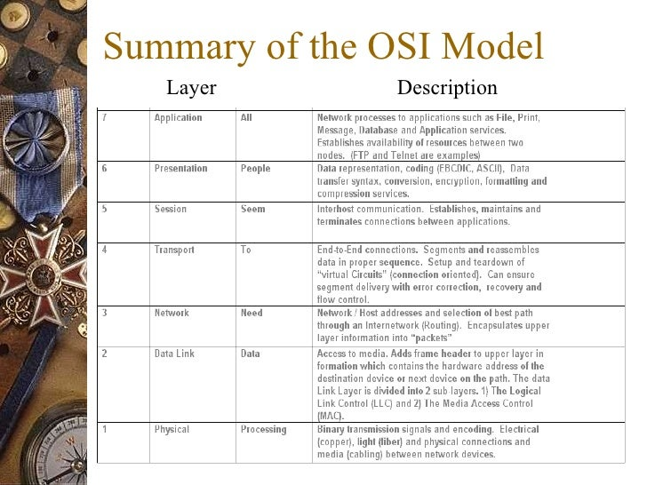 characteristics of the osi layers information technology essay This is an example of providing interoperability at the physical layer of the osi model by ensuring that the components of the network all operate with the same communications characteristics at the transmission interface.