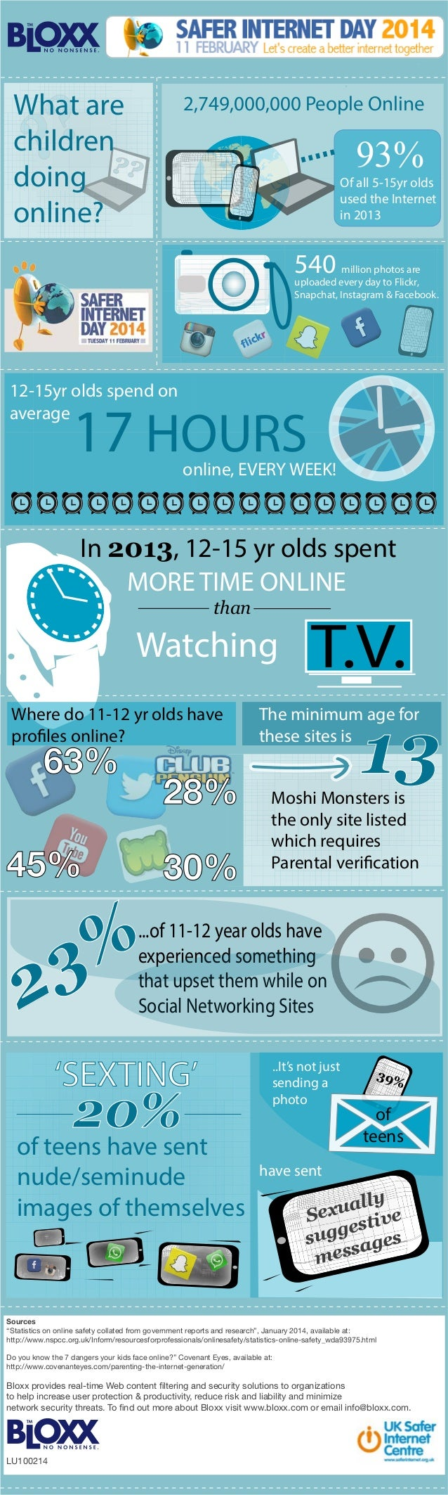 ? ?  What are children ?? doing online?  2,749,000,000 People Online  93%  Of all 5-15yr olds used the Internet in 2013  5...