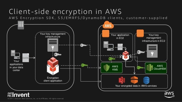SID329-A Deep Dive into AWS Encryption Services