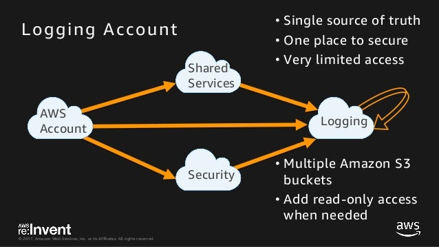 SID331_Architecting Security and Governance Across a Multi-Account St…