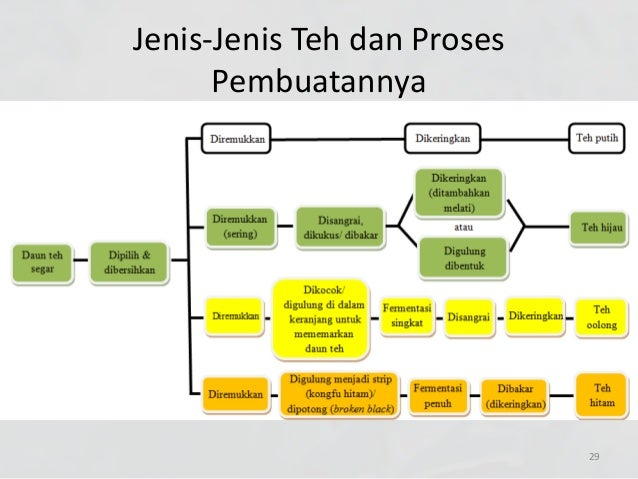 Diagram Alir Teh Hijau Choice Image - How To Guide And ...