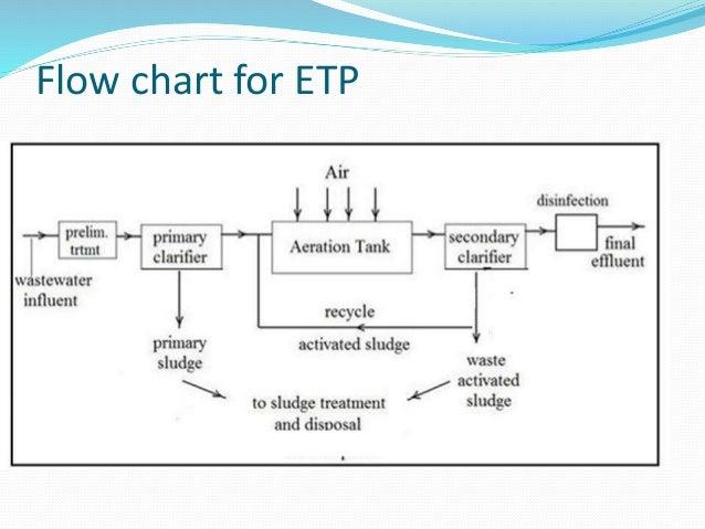 Etp Presentation By Siddarth Ananthagiri
