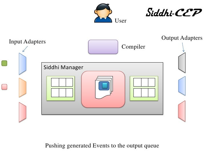 Siddhi cep engine for Ep ptable queue proc