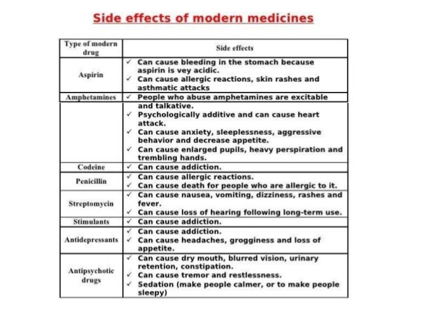 Side Effects of Medicine
