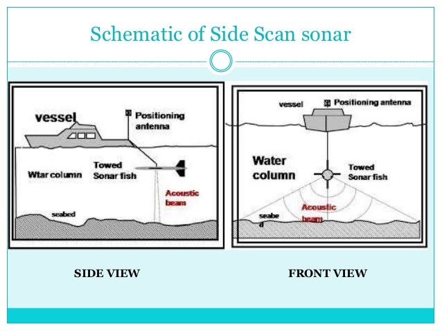 Schematic Of Side Scan Sonar SIDE VIEW FRONT