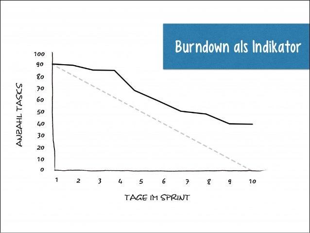 Burndown als Indikator