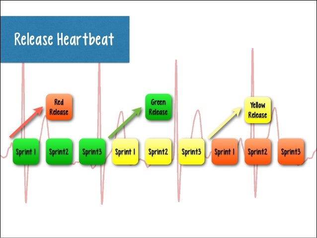 Release Heartbeat  Red Release  Sprint 1  Sprint2  Green Release  Sprint3  Sprint 1  Sprint2  Yellow Release  Sprint3  S...