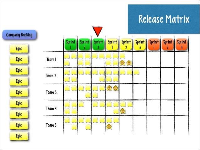 Release Matrix Company Backlog Sprint Sprint Sprint 2 3 1  Epic Epic  Team 1  Epic Epic Epic  Team 2 Team 3  Epic Epic Epi...