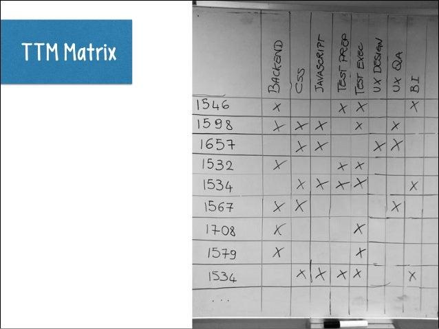 TTM Matrix