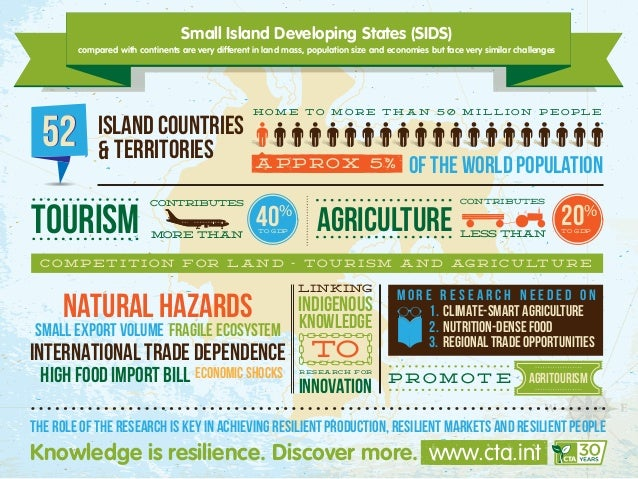 Small Island Developing States (SIDS) compared with continents are very different in land mass, population size and econom...