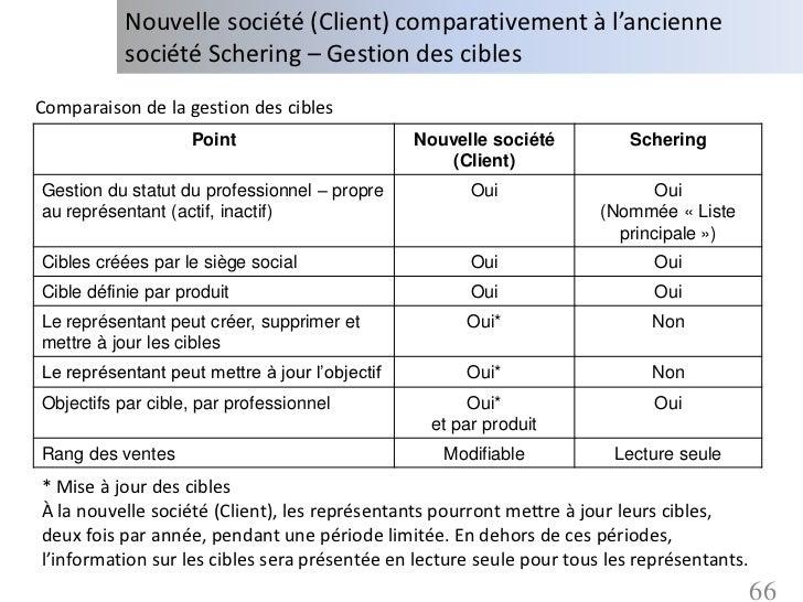 Nouvelle société (Client) comparativement à l'ancienne           société Schering – Gestion des ciblesComparaison de la ge...