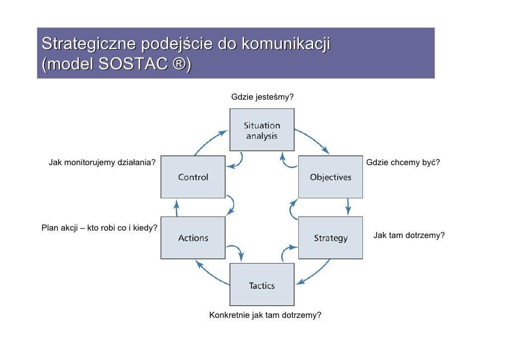 Strategia Komunikacji W Ngo Warsztaty Dla Sieci Mpd