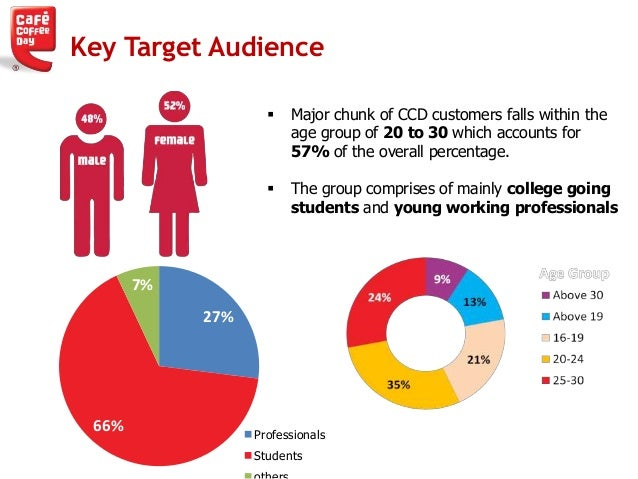 target markets coffee shop The executive summary page of the mplanscom internet coffee shop sample marketing plan  internet coffee shop marketing plan  our target markets include.