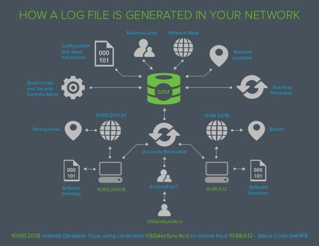 Business Locations Network MapsBusiness Units Configuration and Asset Information System Logs and Security Controls Alerts...