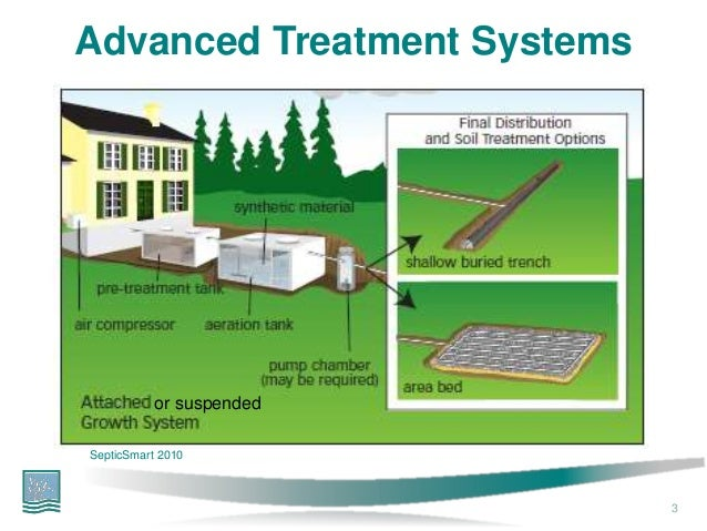 Insight Into Innovative Decentralized Wastewater Technologies