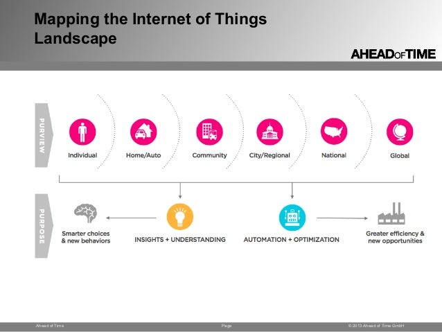 Page © 2013 Ahead of Time GmbHAhead of Time Mapping the Internet of Things Landscape