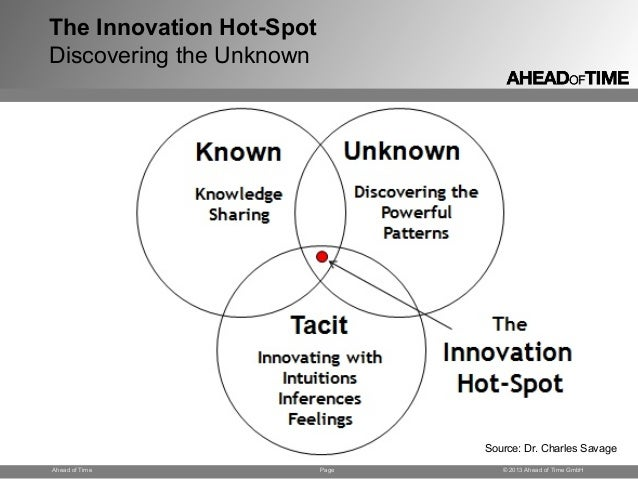 Page © 2013 Ahead of Time GmbHAhead of Time The Innovation Hot-Spot Discovering the Unknown Source: Dr. Charles Savage