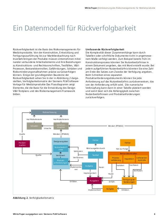 Beste Risikomanagement Beispielvorlage Galerie - Entry Level Resume ...