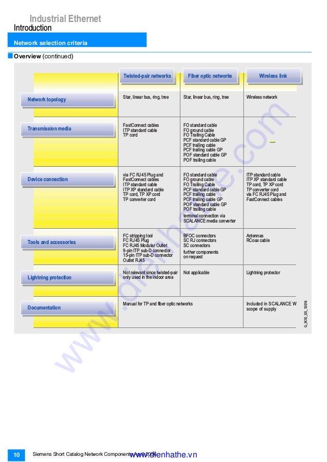 Siemens Catalog Tong Hop Industrial Comunication