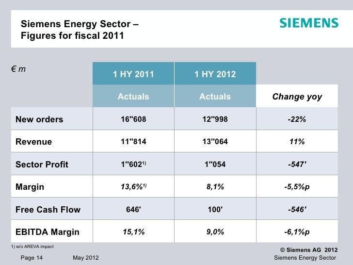 Siemens Energy Aktienkurs