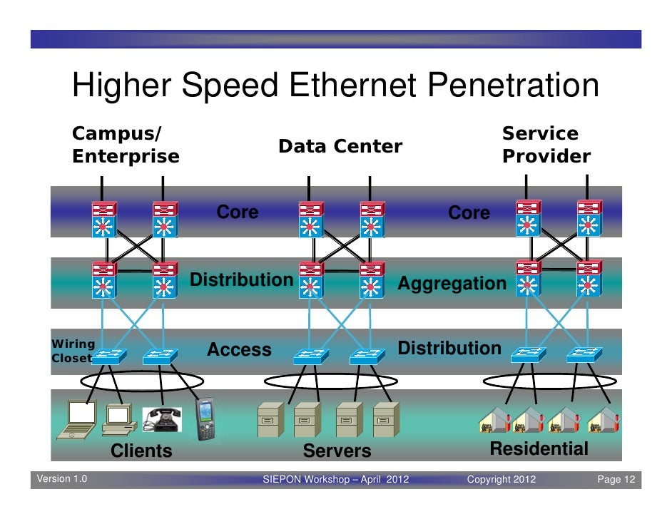 Ethernet: A look at the Ubiquitous Wired Networking Technology and Wh…