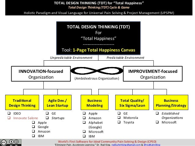 """TOTALDESIGNTHINKING(TDT)for""""TotalHappiness"""" TotalDesignThinking(TDT)Cycle&Game  HolisKcParadigmandVisua..."""
