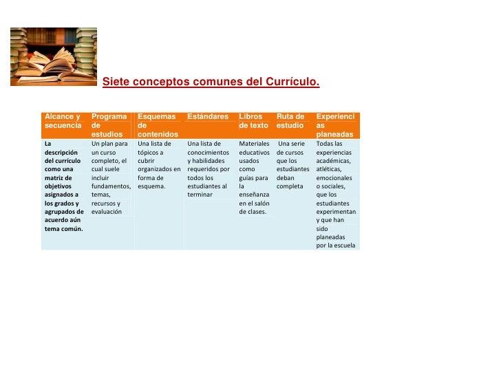 Siete conceptos comunes del Currículo.Alcance y       Programa       Esquemas         Estándares       Libros        Ruta ...