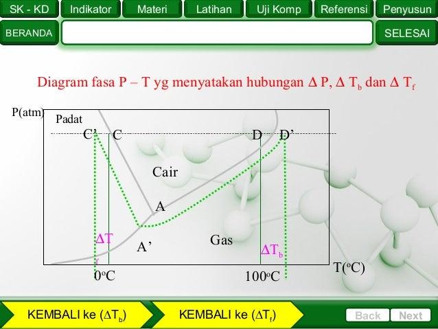 Sifat koligatif larutan 21 sk kd selesai indikator beranda penyusunreferensiuji komplatihanmateri nextback diagram fasa ccuart Images