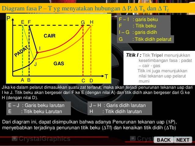 Sifat koligatif larutan diagram fasa ccuart Images