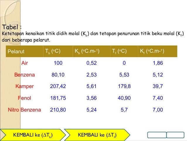 Sifat koligatif larutan hamela sari diagram fasa ccuart Images
