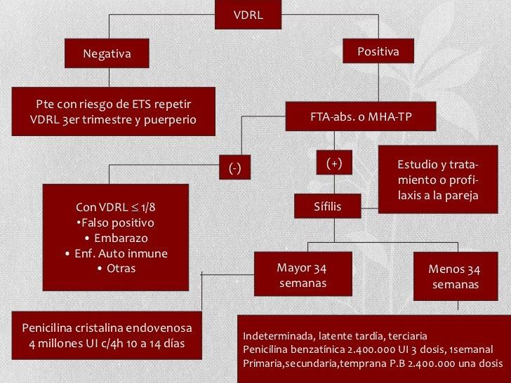DIAGNOSTICO<br />CONTROL PRENATAL<br />VDRL<br />FTA- abs<br />EDAD GESTACIONAL (sifiliscongenita)<br />
