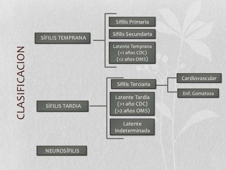 Sífilis Primaria<br />Sífilis Secundaria<br />SÍFILIS TEMPRANA<br />Latente Temprana<br />(<1 años CDC)<br />(<2 años OMS)...